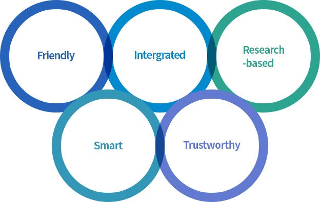 Friendly, Intergrated, Research-based, Smart, Trustworthy